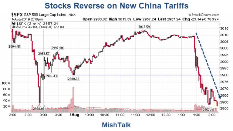 """Lie of the Day: Trump Hikes China Tariffs By 10%, Says """"Trade Talks On Track"""""""
