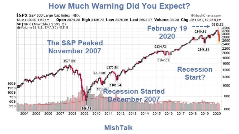 How Much Recession Warning Did You Expect?