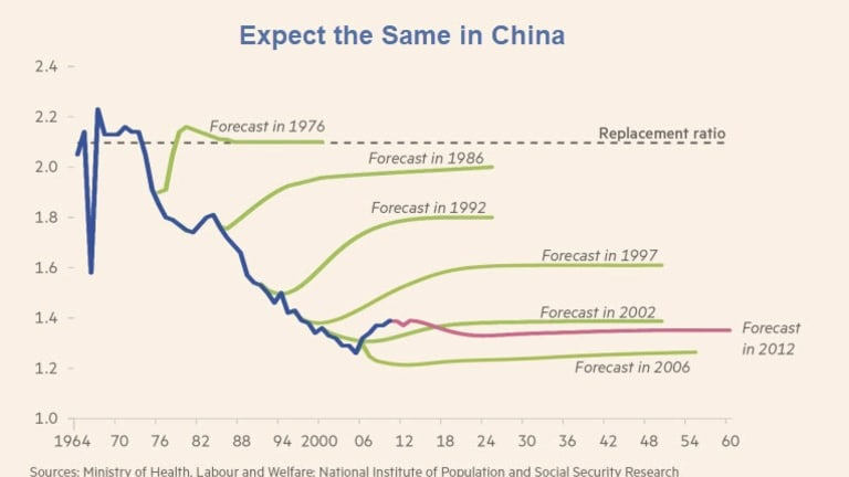 Key Thought of the Day: China Today is Like Japan in 1989