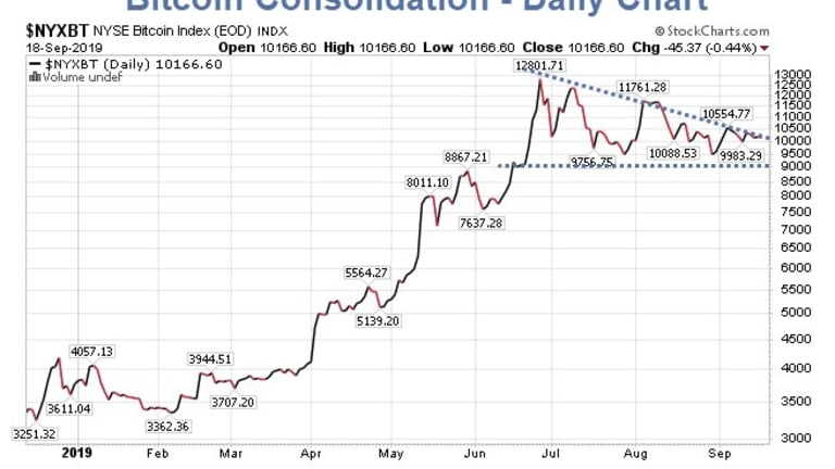 Technically Speaking, Bitcoin Ripe for Major Move: Which Way?
