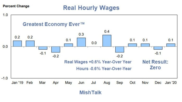 Real Earnings Have Gone Nowhere For a Full Year