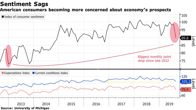 Consumer Sentiment Lowest Since 2012, Consumer Confidence Highest Since 2000