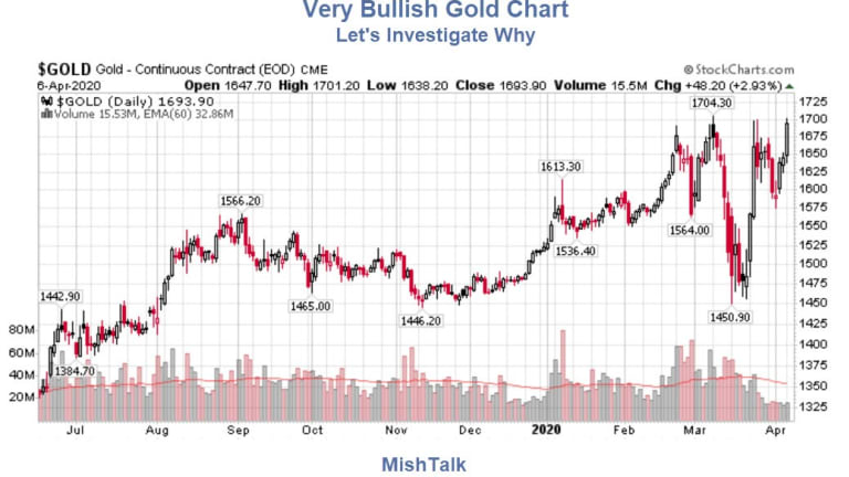 Gold's New Breakout is Very Bullish: Here's Why