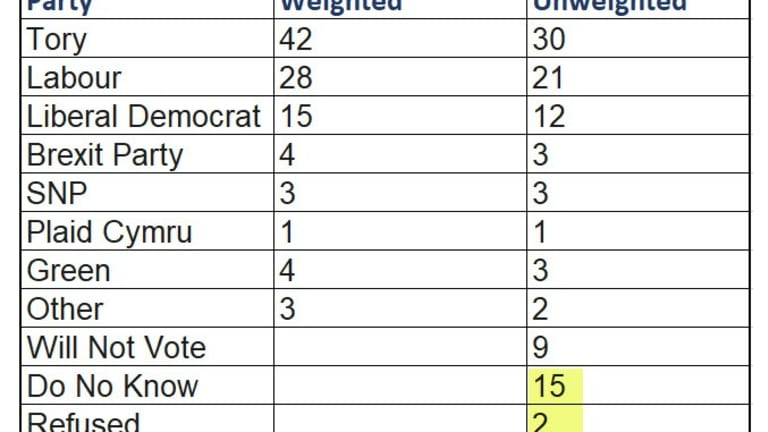 YouGov Factors In The Brexit Party Alliance
