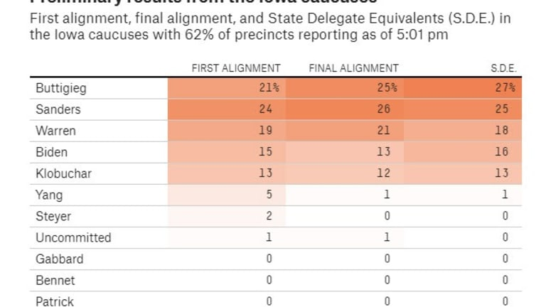 We Have Numbers! (62% of them) Buttigieg in the Delegate Lead