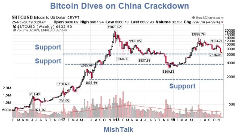 Bitcoin Sinks Below $7000 on China Crackdown