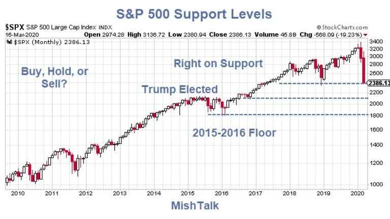 Bear Market Support Levels: Where Are They?