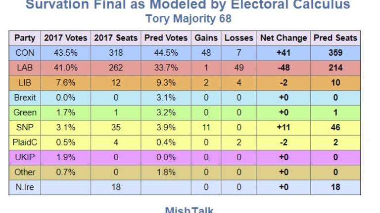 UK Election Final Polls All Over the Place: Who's Right?