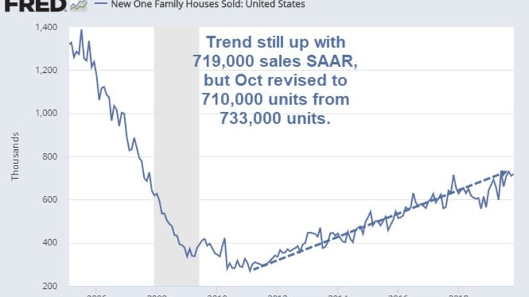 New Home Sales Badly Miss Expectations