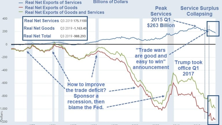 US Dominance in Global Services Now in Doubt