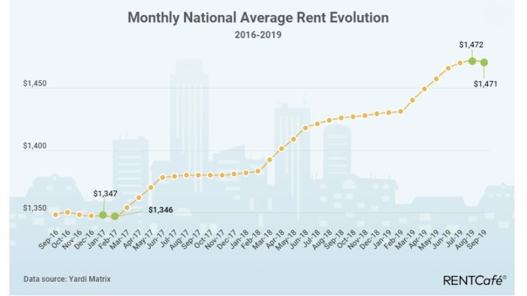 National Average Rent Declined for the First Time in Two Years