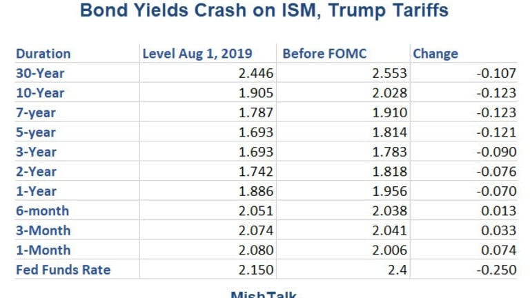 Bond Yields Crash On ISM Report, More China Tariffs: Inversions Strengthen