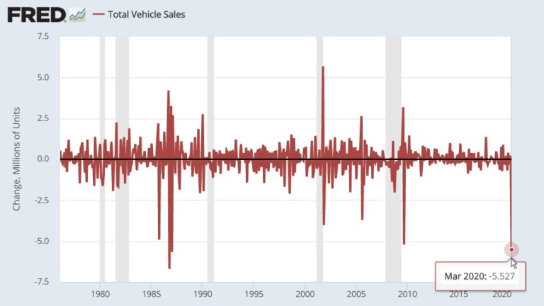 Vehicle Sales Plunge by 5.5 Million Units, Most Since 1987