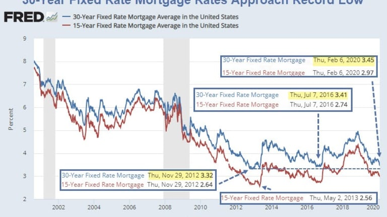 It's Likely You Can Refinance Your Mortgage At a Lower Rate