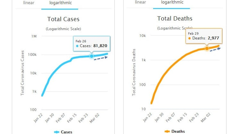 New Exponential Jump in Coronavirus Cases and Deaths