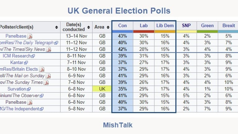 Labour Losing Ground In Last Two Weeks