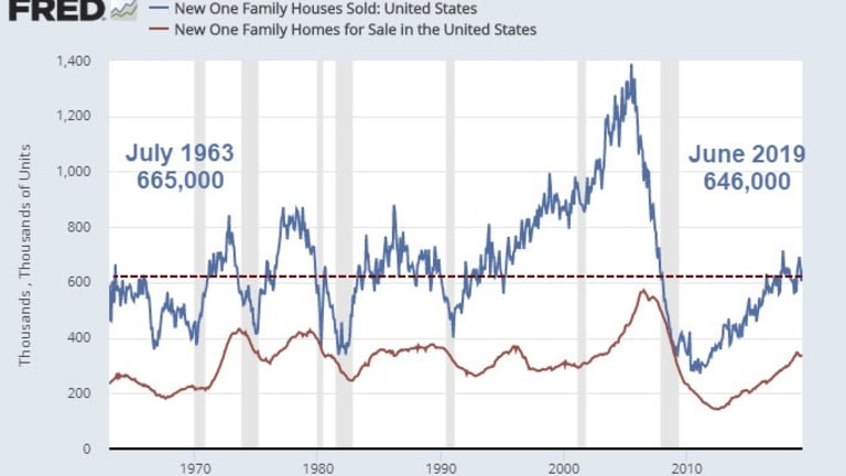 New Home Sales Bounce 7% in June from Hugely Negative Revisions