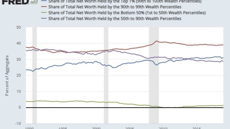 Net Wealth Distribution: The Bottom 50% Have 1% of the Wealth