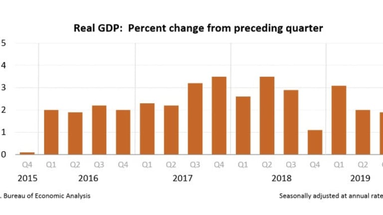 3rd-Quarter Real GDP Rises 1.9%, Near Top of Consensus Range