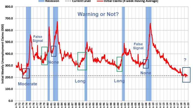 Initial Weekly Unemployment Claims Recession Warning