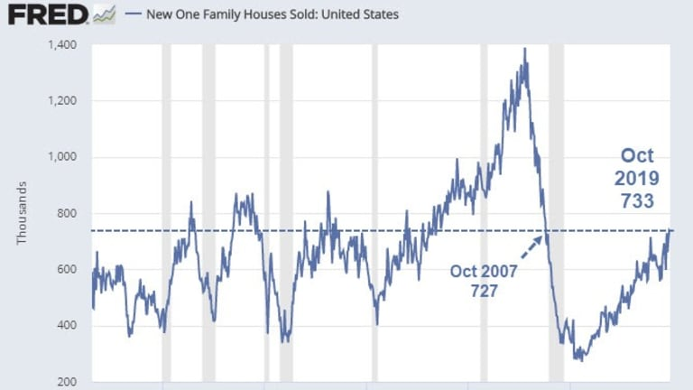 New Home Sales Highest in 12 Years