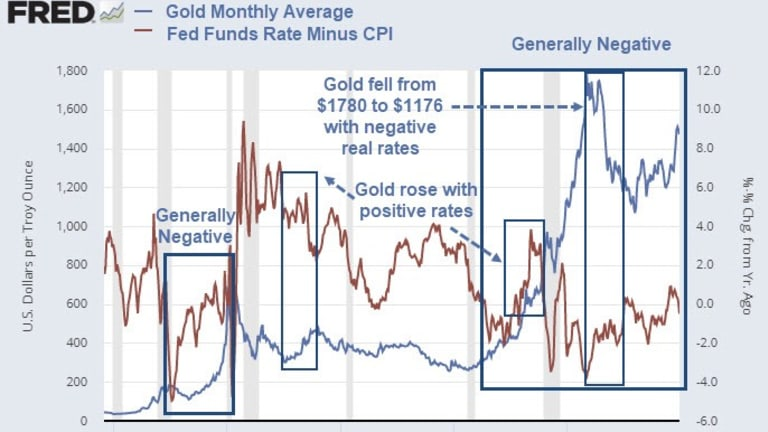 How Does Gold React to Interest Rate Policy?