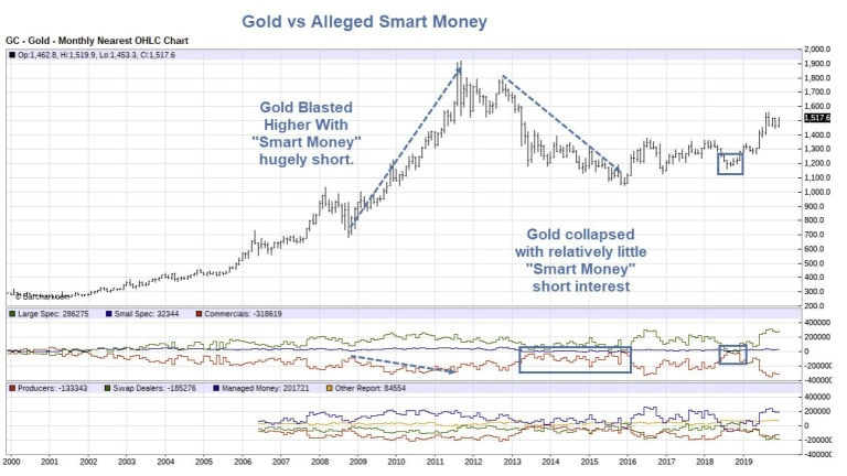 Investigating Alleged Smart Money Positions in Gold