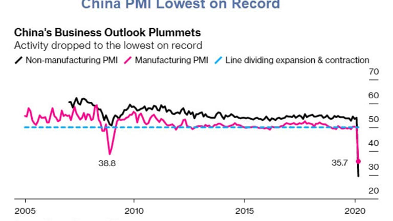 China PMI Contracts to the Weakest on Record
