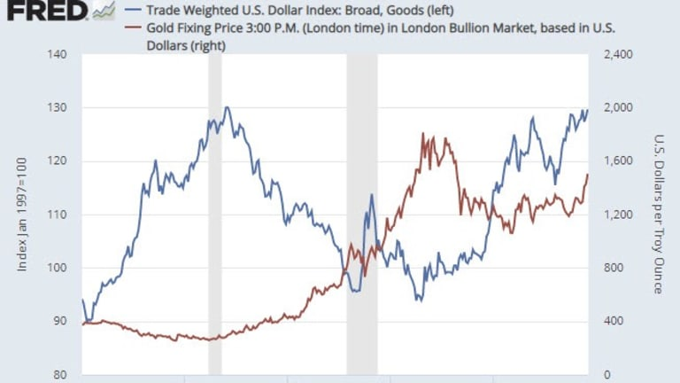 Gold is Not a Function of the US Dollar Nor is Gold an Inflation Hedge