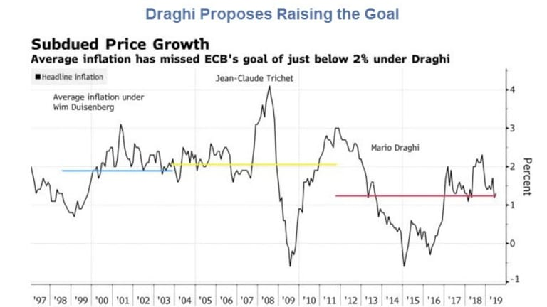 Inflation Targets: If You Can't Hit the Goal, Raising the Goalpost Won't Help