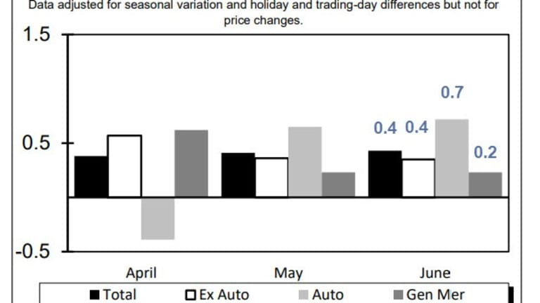 Retail Sales Post a Solid Month Led by Autos and Amazon