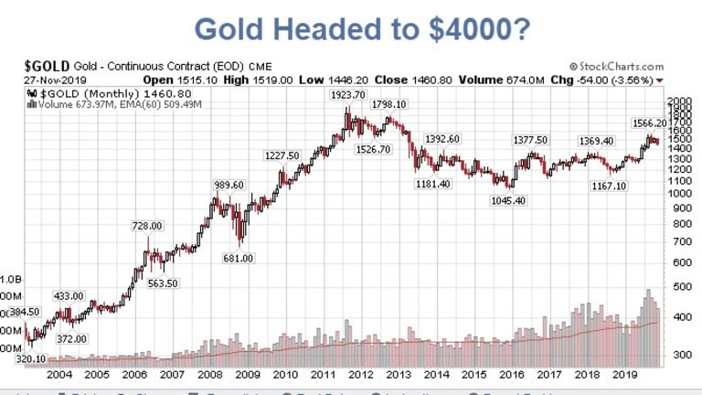 Mystery Buyer Makes Huge Options Bet on Gold Hitting $4000