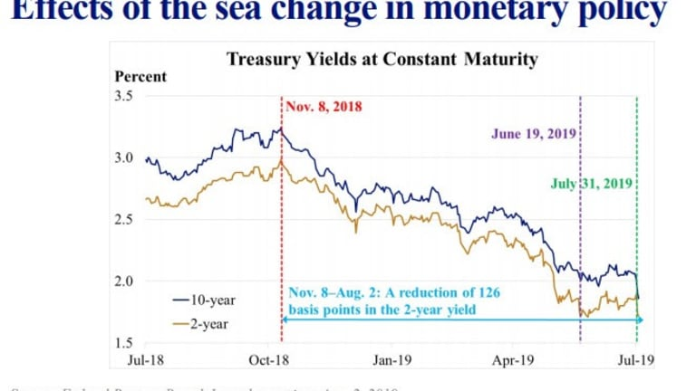 "Sea of Change: St Louis Fed President Pimps the ""Mid-Cycle Adjustment"" Thesis"