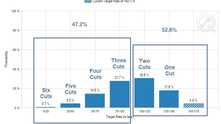 """Nearly 50% Odds of """"At Least"""" 3 Rate Cuts by December"""