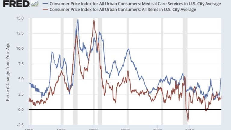 Medical Care Costs Soaring Out of Control