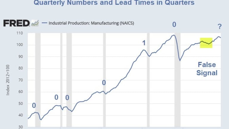 Manufacturing Recessions vs Real Recessions: How Much Lead Time Do You Expect?