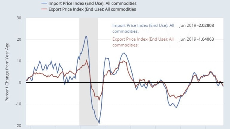 Import and Export Price Weakness Continues in July
