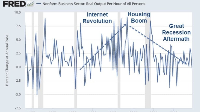 What are the Real Reasons for Declining Productivity?
