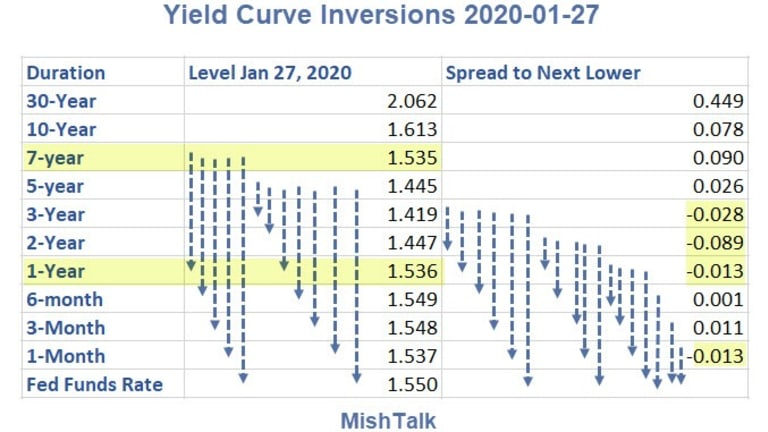 Yield Curve Inversions Again Stretch Out 7 Years