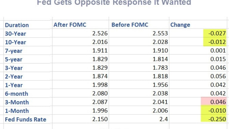 Fed Gets Opposite Response It Wanted: Inversions Strengthen
