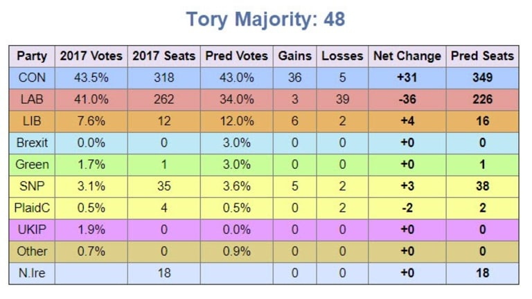 Tory Majority of 48 Based On Latest ComRes Data