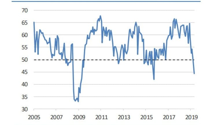 Chicago PMI in Steep Contraction Plunging to Worst Reading in 4.5 Years