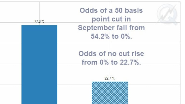 Rate Cut Odds Shrink Dramatically Following FOMC Decision