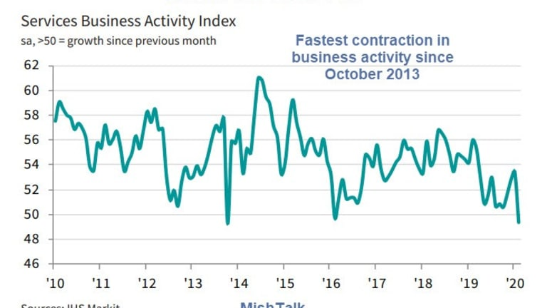 Huge Difference Between ISM and PMI: Which One is Wrong?