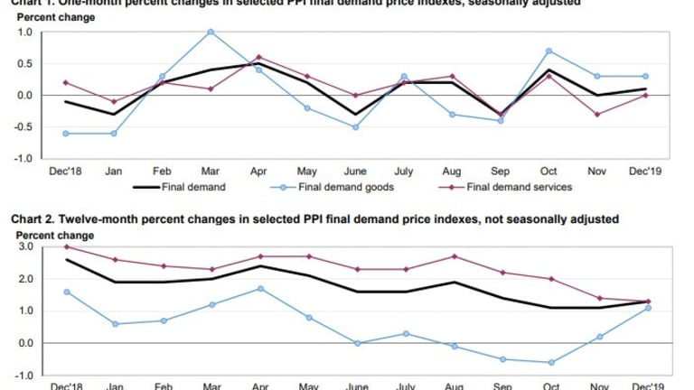 Producer Price Inflation Weak and Below Expectations