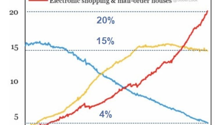 Death of Shopping Malls and Department Stores in Five Charts