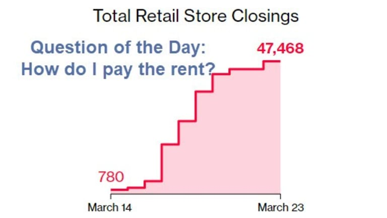 Retail Grinds to a Halt as 47,000 Stores Close