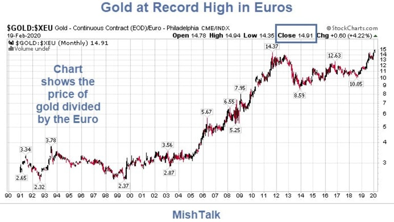 Gold at Record High in Euros, Watch the Yen!