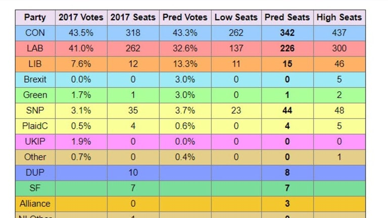 Three UK Election Projections, Raw Numbers and Seat by Seat