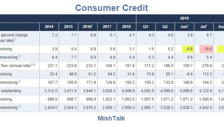 Consumers Turn Frugal On Cards but Nonrevolving Credit Up Sharply